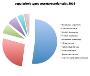 10 populairste secretaressefuncties