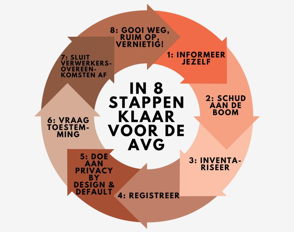 Stappenplan AVG: In 8 stappen klaar voor de AVG