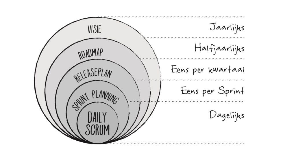 Scrum Planning