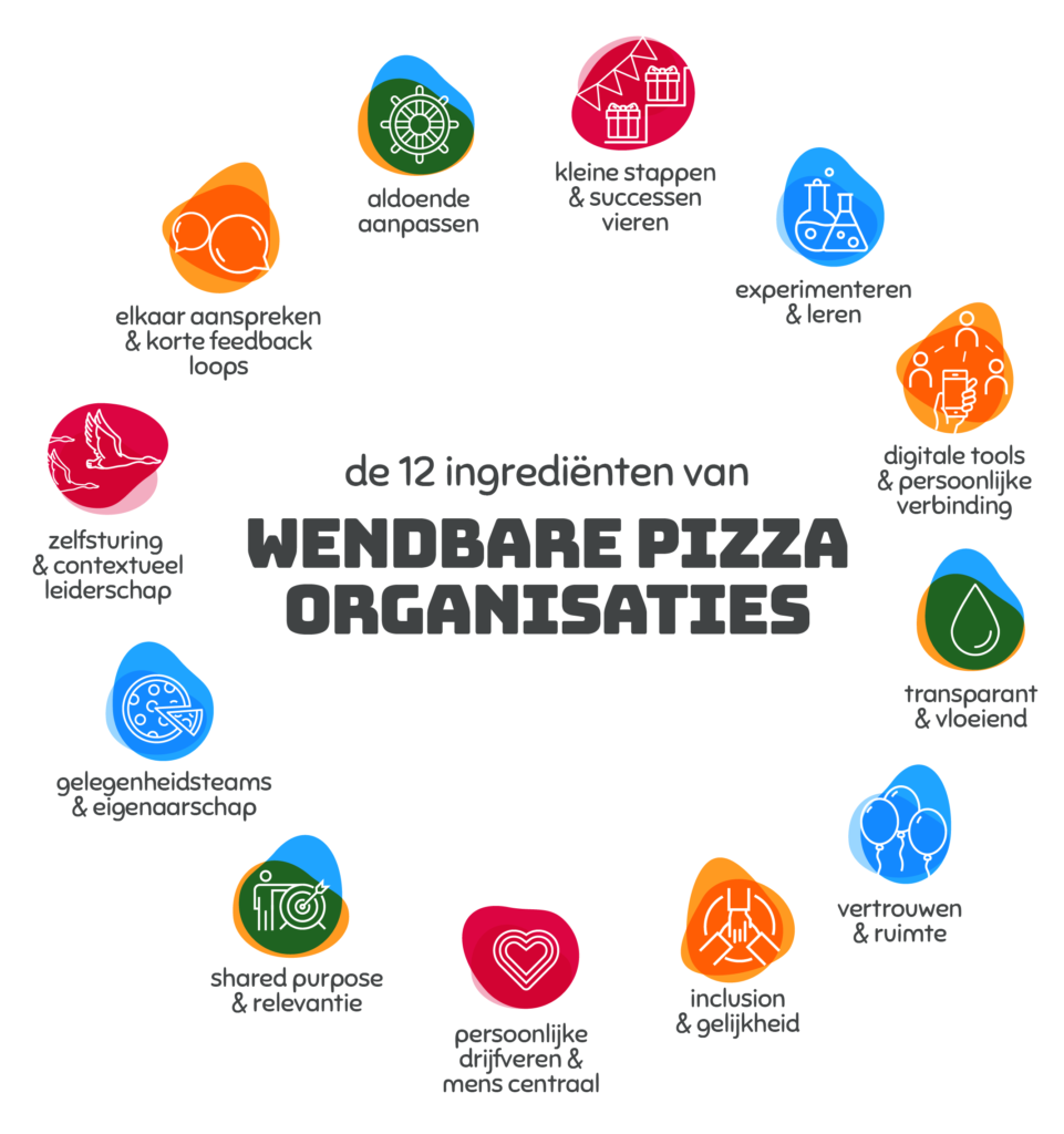 Pizzaorganisatie visual