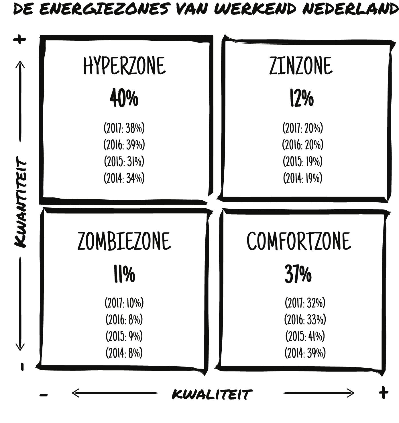 werkvuur energiezones hyperzone zinzone zombiezone comfortzone